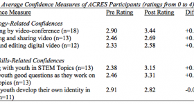 The ACRES Project Evaluation Report 1: Impacts on Afterschool Educators