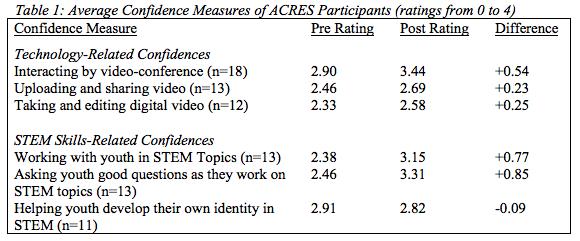 Average-Confidence-Measures-of-ACRES-Participants