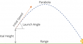 Trajectory of a thrown ball
